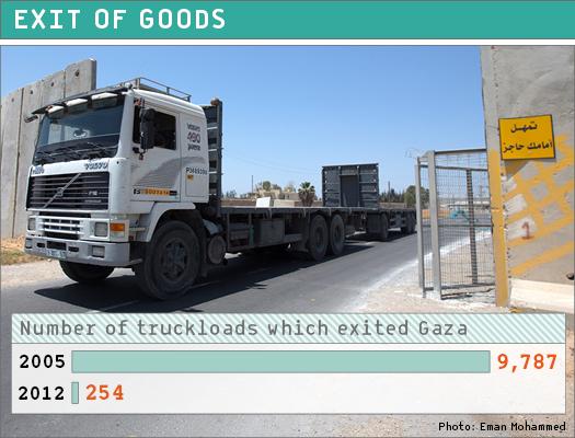 export gaza